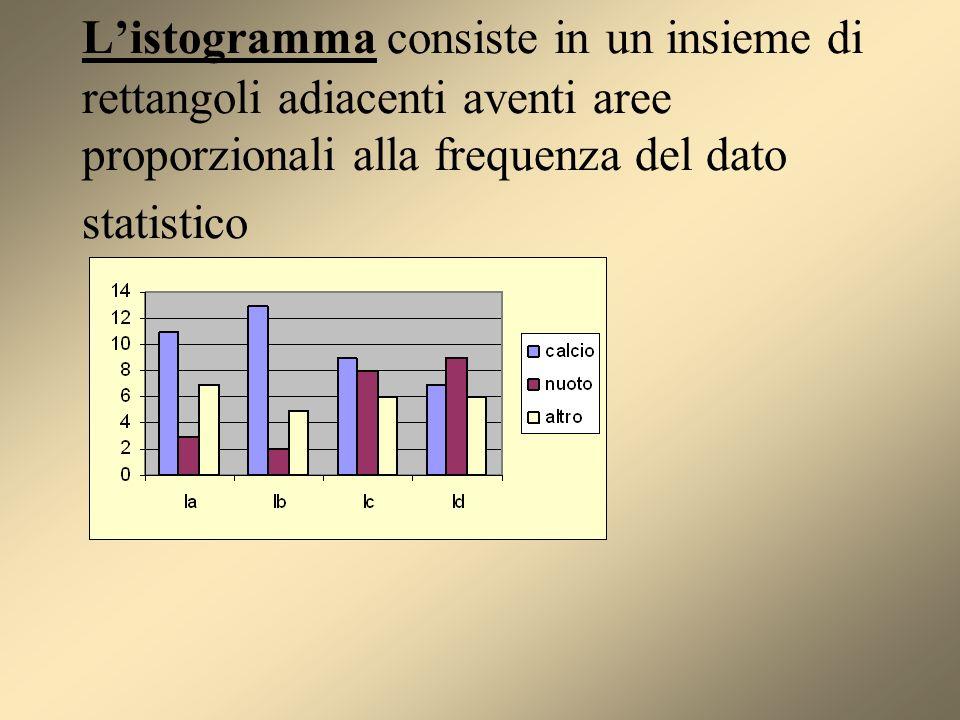 L'istogramma consiste in un insieme di rettangoli adiacenti aventi aree proporzionali alla frequenza del dato statistico