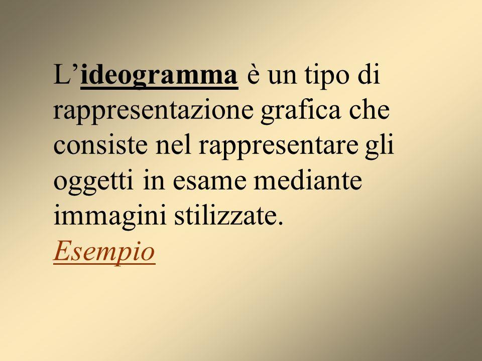 L'ideogramma è un tipo di rappresentazione grafica che consiste nel rappresentare gli oggetti in esame mediante immagini stilizzate.