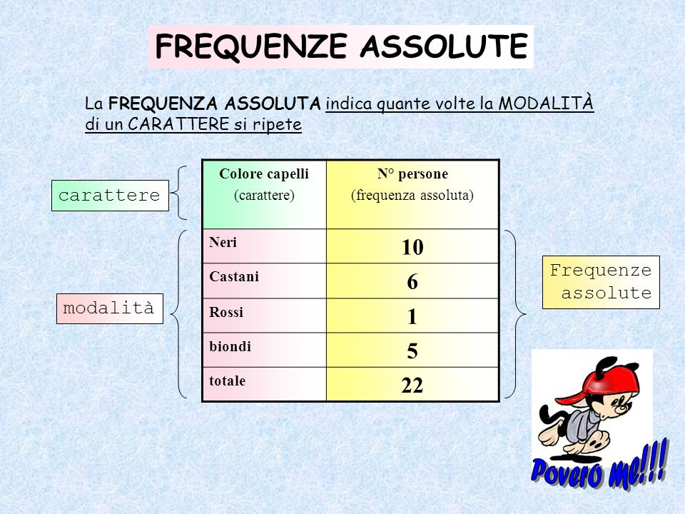 Povero me!!! FREQUENZE ASSOLUTE 10 6 1 5 22 carattere Frequenze