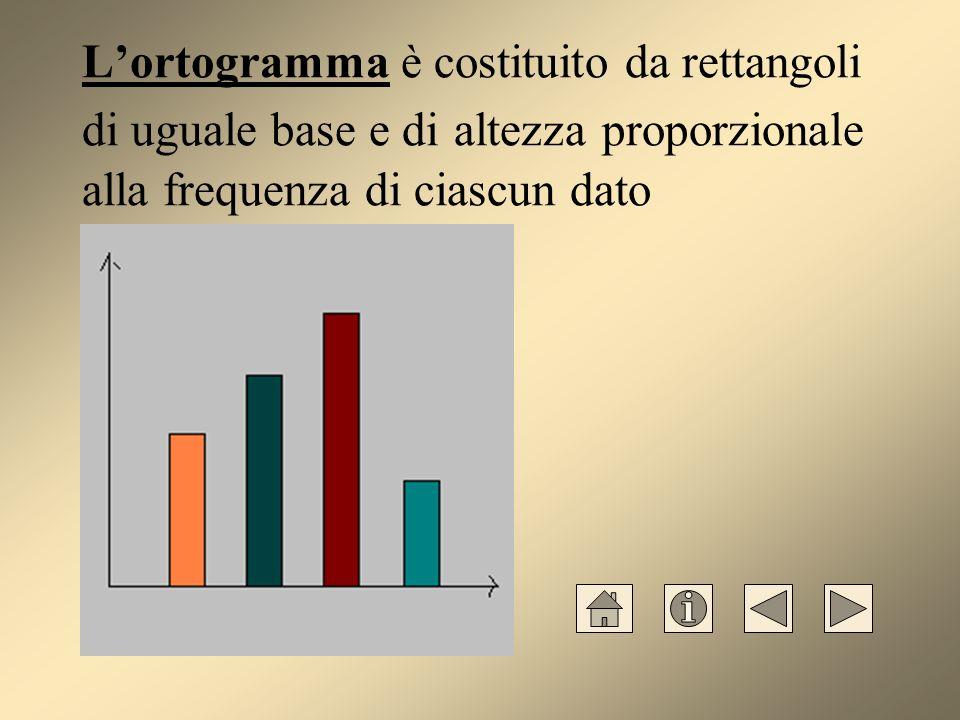 L'ortogramma è costituito da rettangoli di uguale base e di altezza proporzionale alla frequenza di ciascun dato