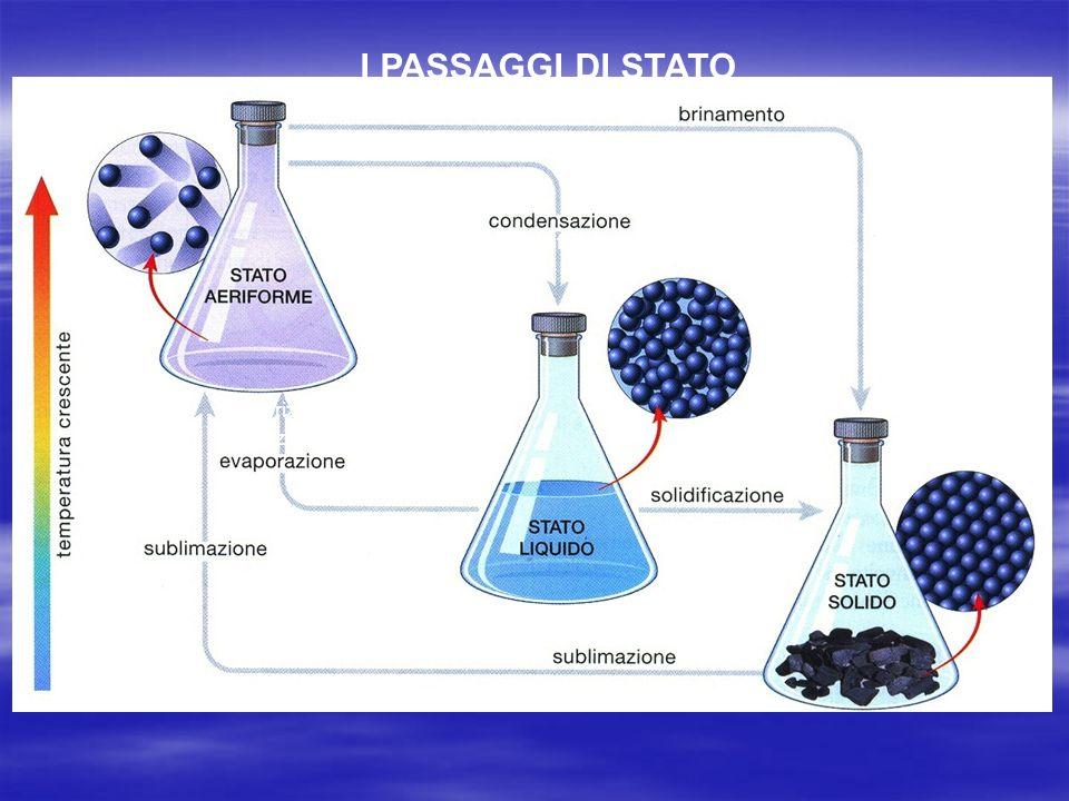 I PASSAGGI DI STATO o liquefazione Vaporizzazione = ebollizione o