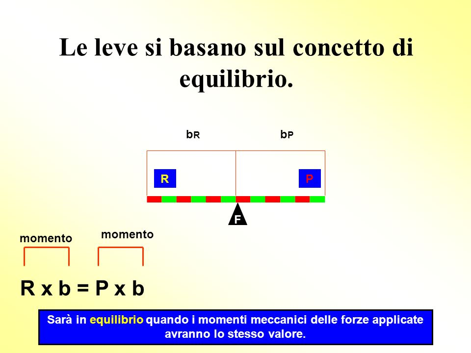Le leve si basano sul concetto di equilibrio.