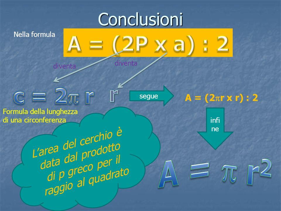 A = p r2 A = (2P x a) : 2 r c = 2p r Conclusioni