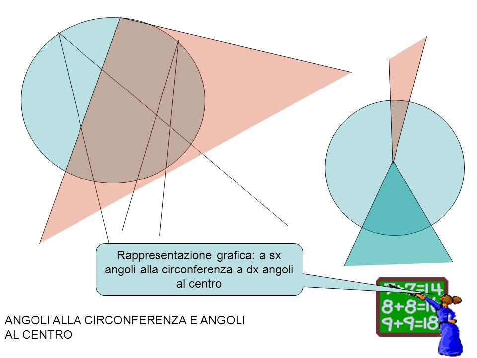 Rappresentazione grafica: a sx angoli alla circonferenza a dx angoli al centro