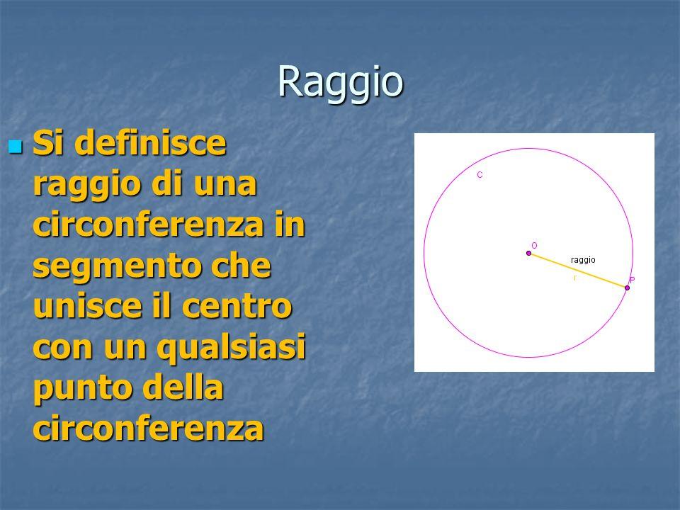 RaggioSi definisce raggio di una circonferenza in segmento che unisce il centro con un qualsiasi punto della circonferenza.