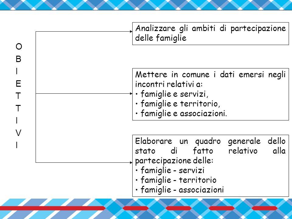 O B I E T V Analizzare gli ambiti di partecipazione delle famiglie