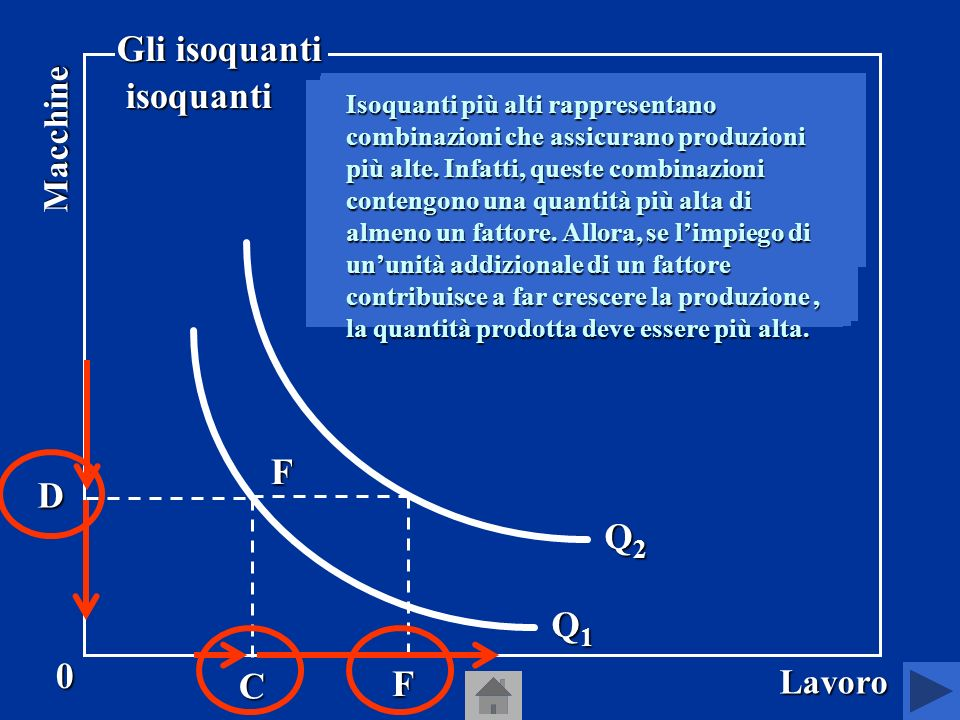 Gli isoquanti E B F D Q2 H Q1 A C F G Macchine Lavoro
