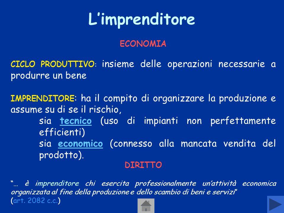 L'imprenditore ECONOMIA. CICLO PRODUTTIVO: insieme delle operazioni necessarie a produrre un bene.