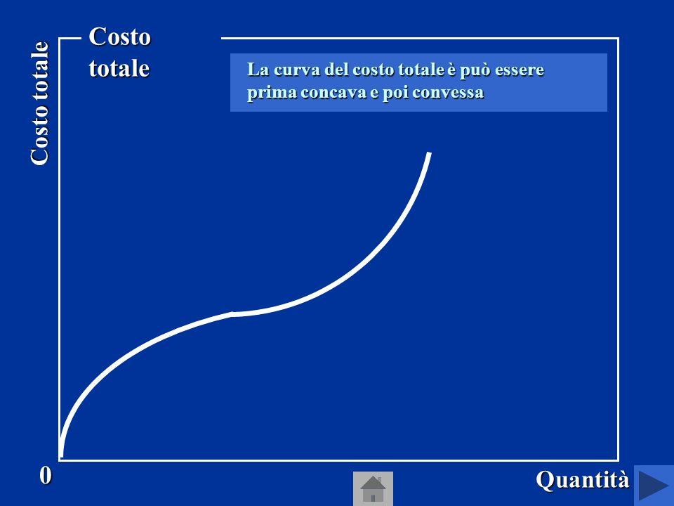 Costo totale Quantità La curva del costo totale è può essere prima concava e poi convessa