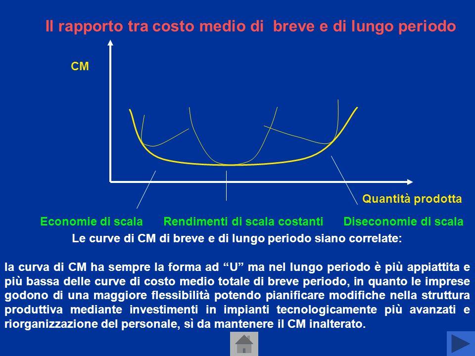 Le curve di CM di breve e di lungo periodo siano correlate: