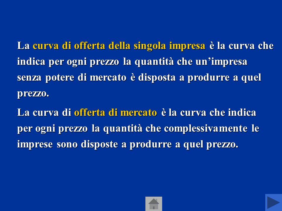 La curva di offerta della singola impresa è la curva che indica per ogni prezzo la quantità che un'impresa senza potere di mercato è disposta a produrre a quel prezzo.