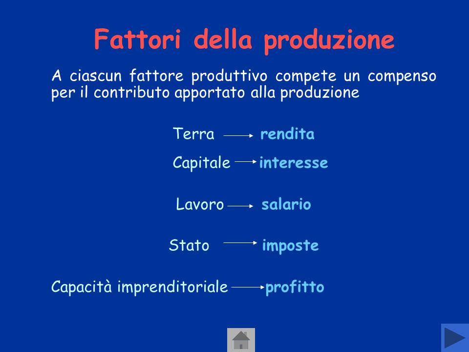 Fattori della produzione
