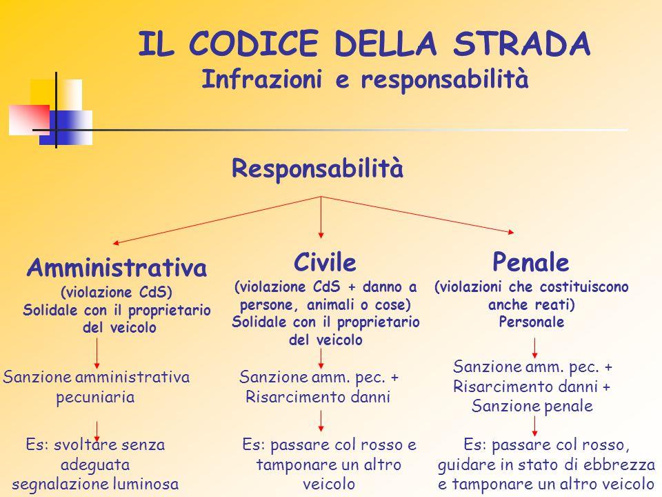 IL CODICE DELLA STRADA Infrazioni e responsabilità