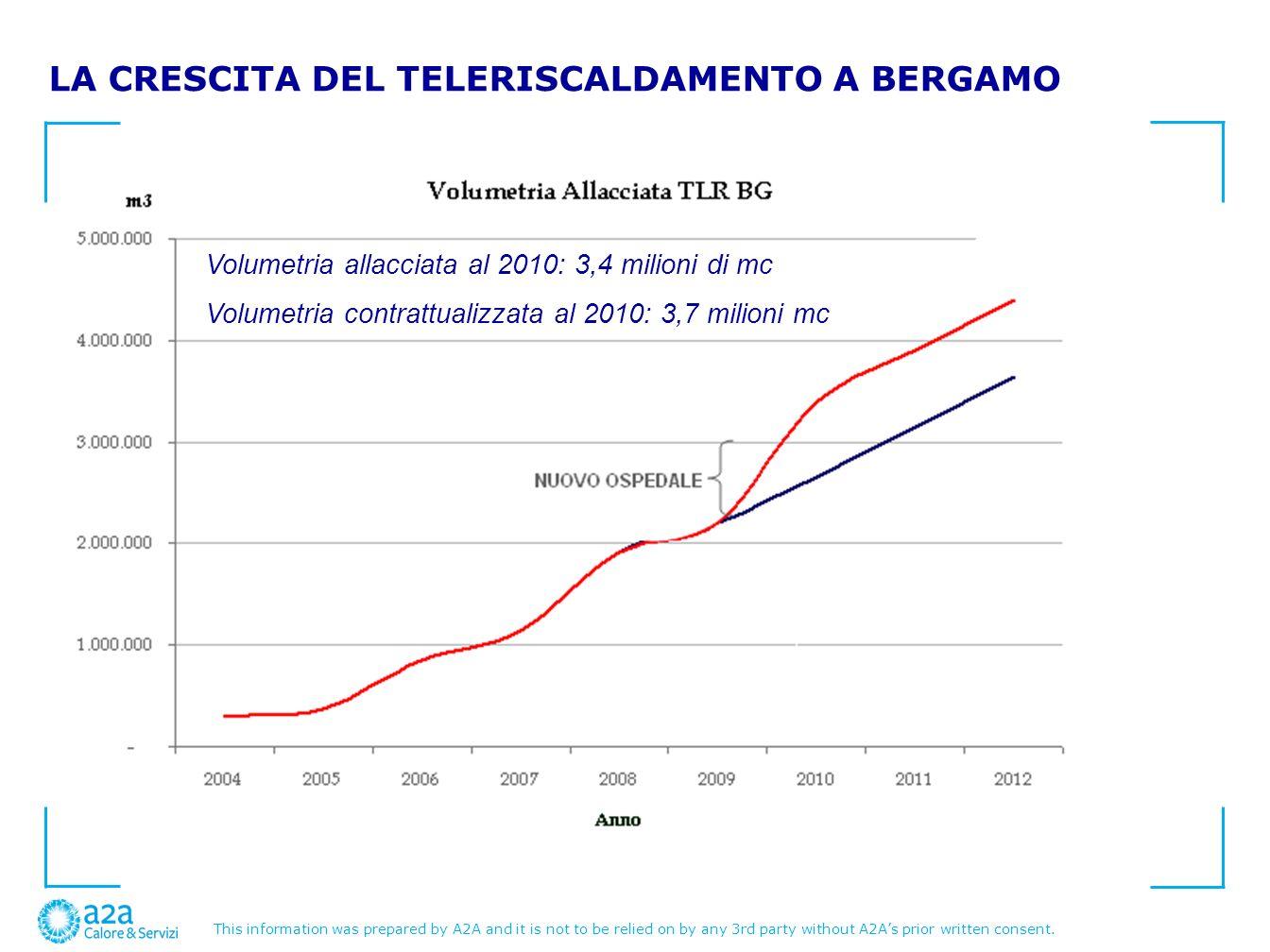 LA CRESCITA DEL TELERISCALDAMENTO A BERGAMO