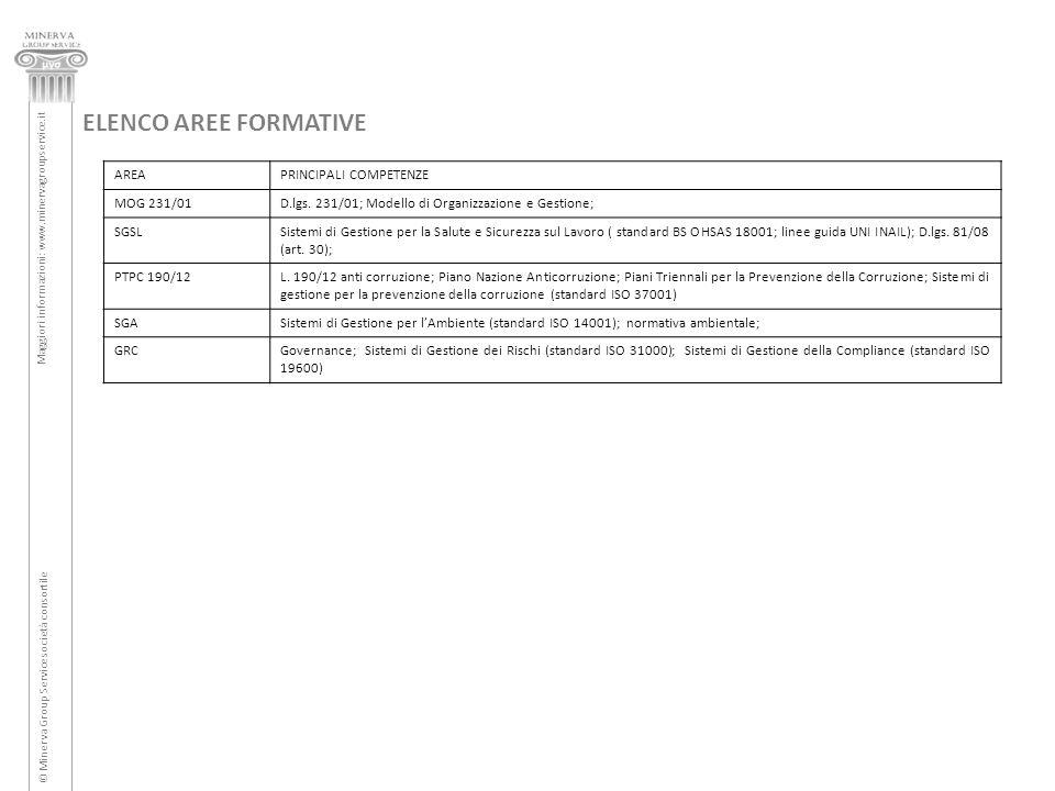 ELENCO AREE FORMATIVE AREA PRINCIPALI COMPETENZE MOG 231/01