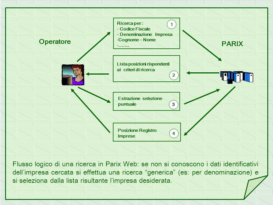 Operatore PARIX. Ricerca per : - Codice Fiscale. - Denominazione Impresa. Cognome – Nome. …….
