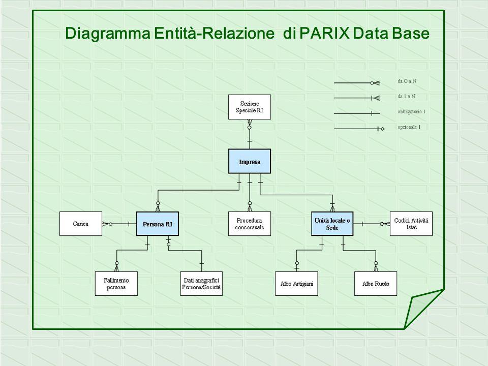 Diagramma Entità-Relazione di PARIX Data Base