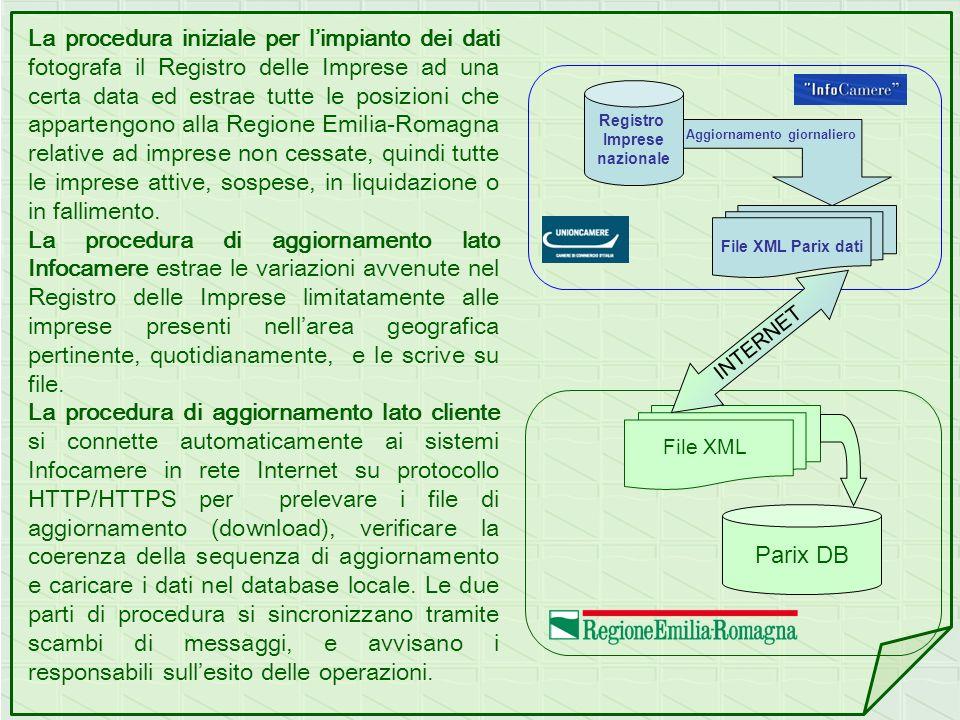 La procedura iniziale per l'impianto dei dati fotografa il Registro delle Imprese ad una certa data ed estrae tutte le posizioni che appartengono alla Regione Emilia-Romagna relative ad imprese non cessate, quindi tutte le imprese attive, sospese, in liquidazione o in fallimento.