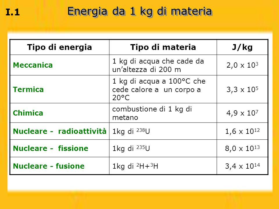 Energia da 1 kg di materia