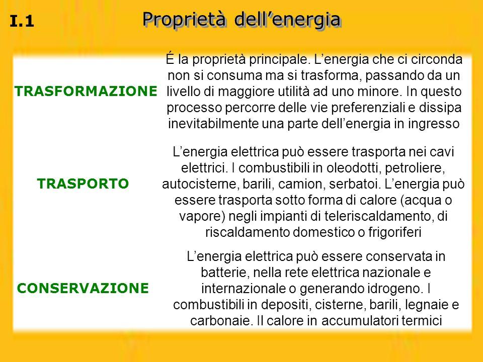 Proprietà dell'energia