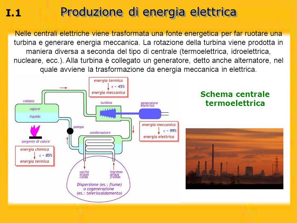 Schema centrale termoelettrica