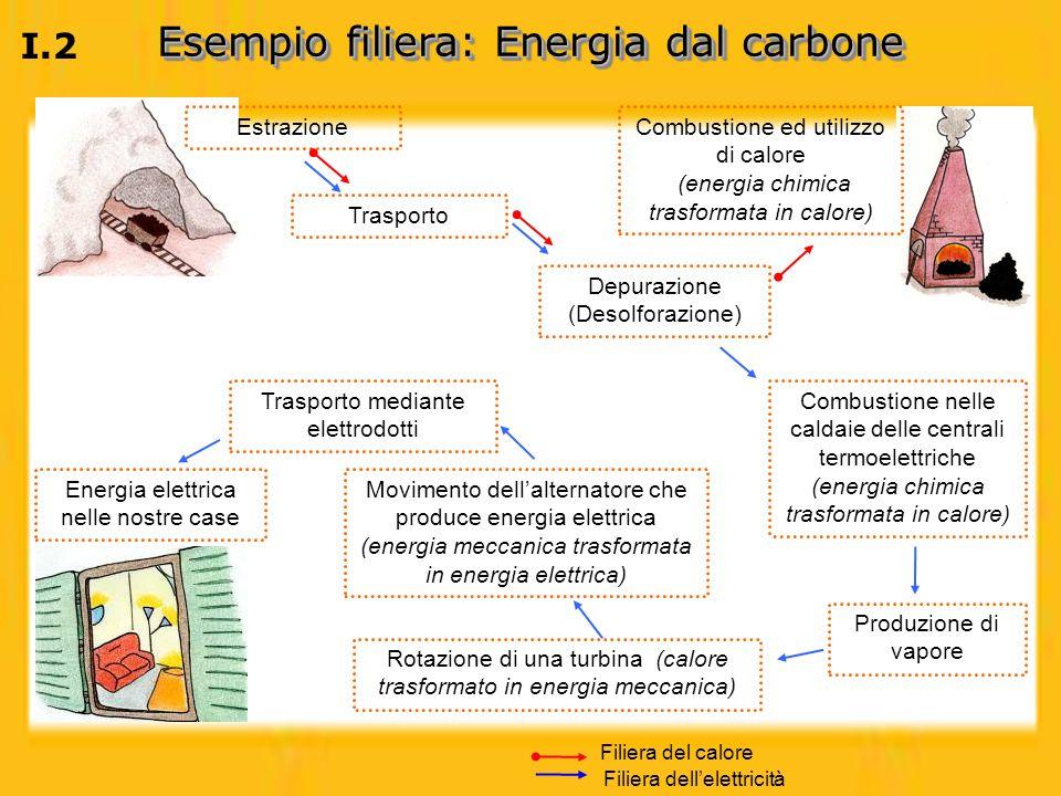 Esempio filiera: Energia dal carbone