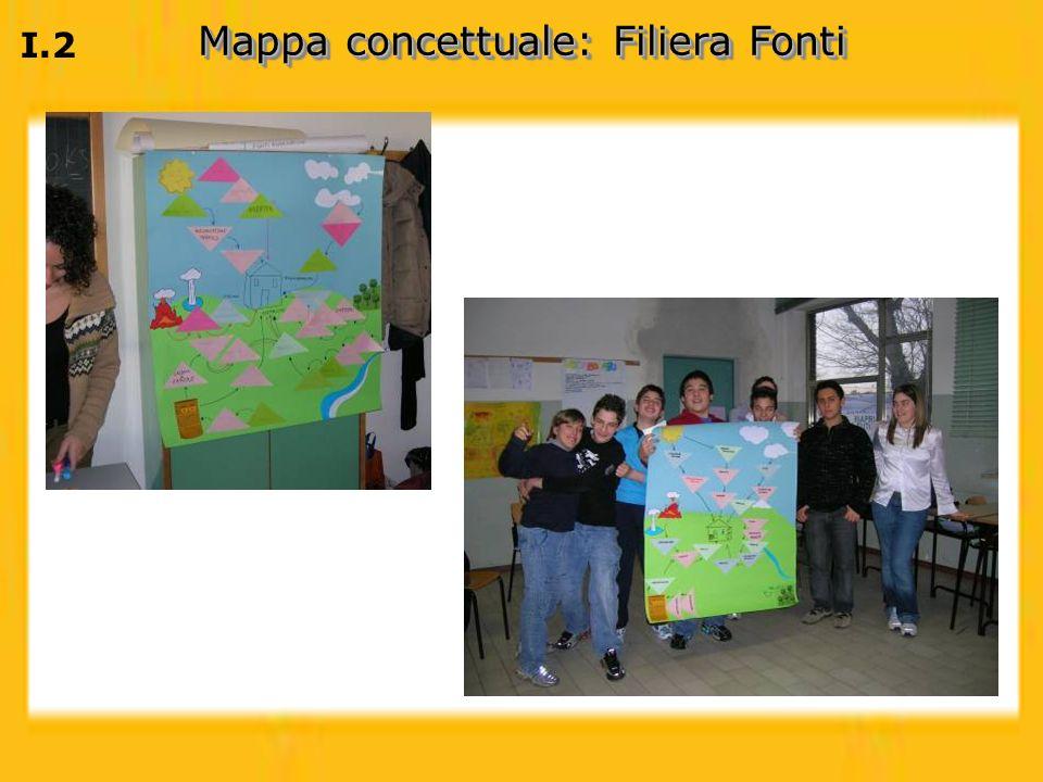 Mappa concettuale: Filiera Fonti