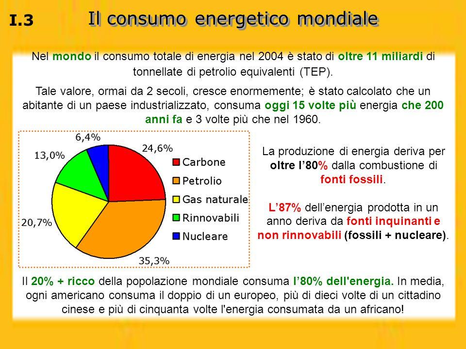 Il consumo energetico mondiale