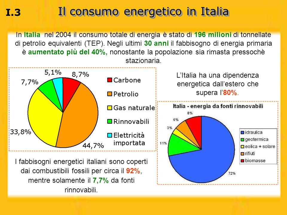 Il consumo energetico in Italia