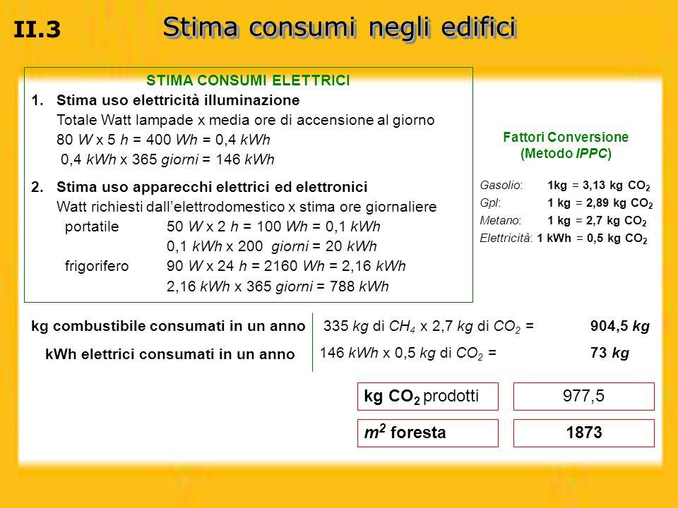 STIMA CONSUMI ELETTRICI Fattori Conversione (Metodo IPPC)