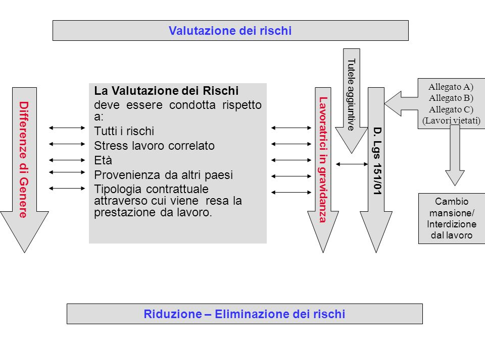 Valutazione dei rischi Riduzione – Eliminazione dei rischi