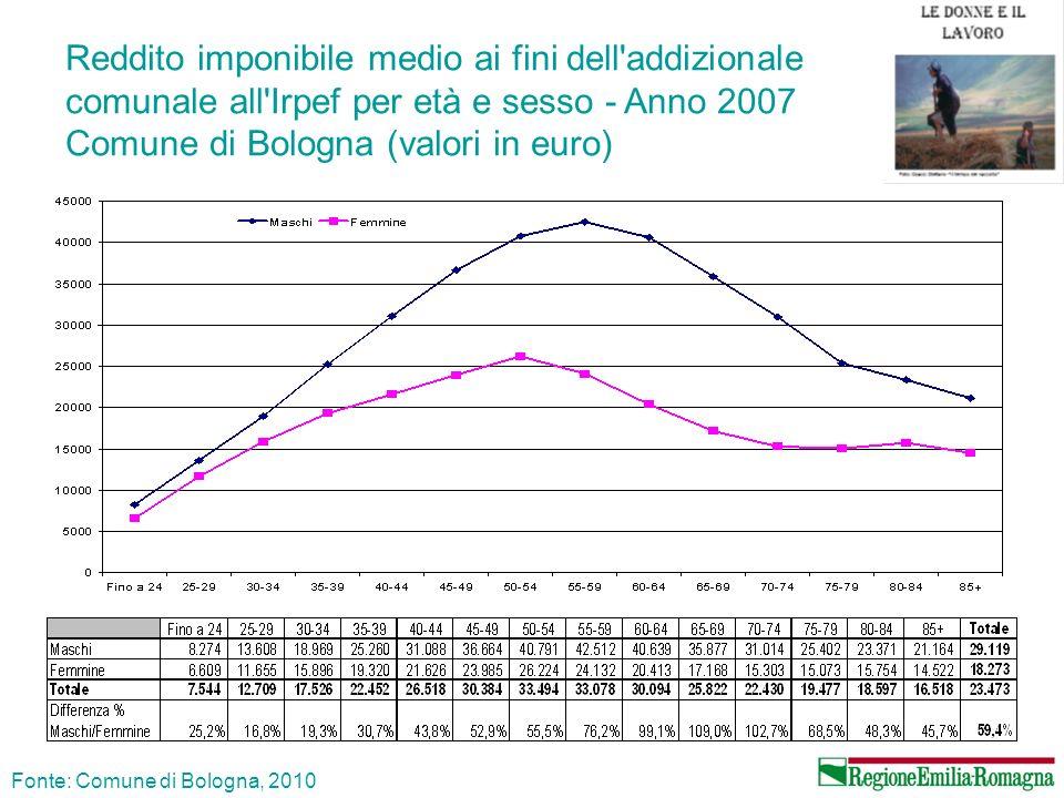 Reddito imponibile medio ai fini dell addizionale comunale all Irpef per età e sesso - Anno 2007 Comune di Bologna (valori in euro)