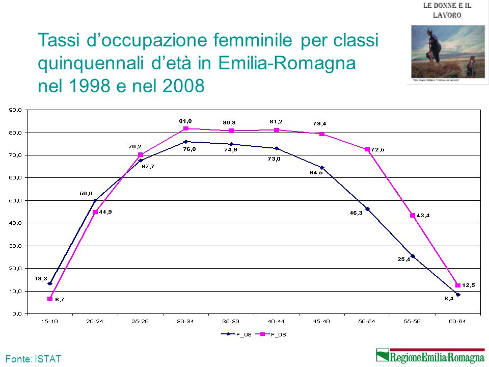 Tassi d'occupazione femminile per classi quinquennali d'età in Emilia-Romagna nel 1998 e nel 2008