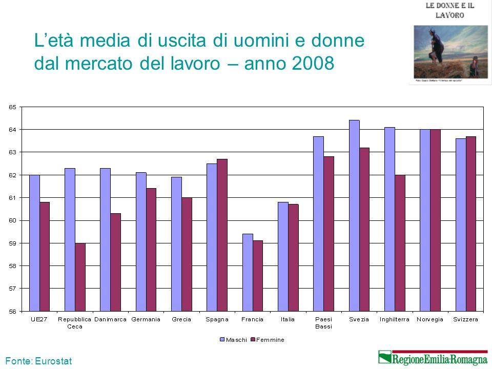 L'età media di uscita di uomini e donne dal mercato del lavoro – anno 2008
