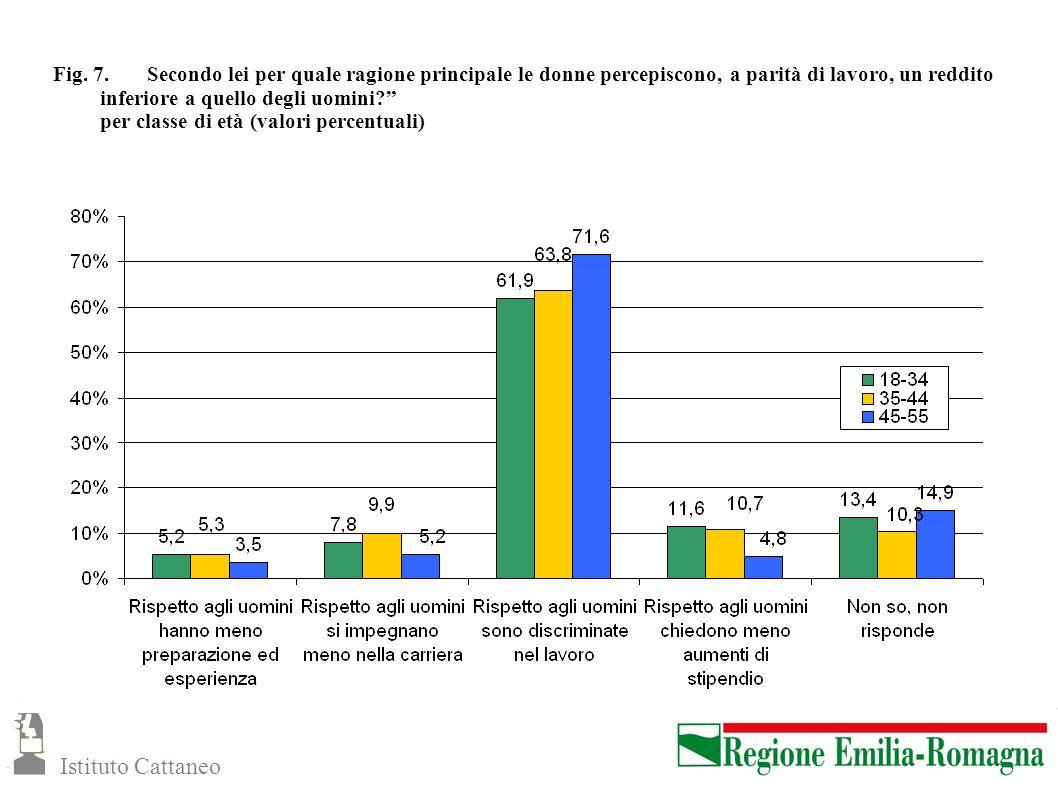 Fig. 7. Secondo lei per quale ragione principale le donne percepiscono, a parità di lavoro, un reddito inferiore a quello degli uomini per classe di età (valori percentuali)