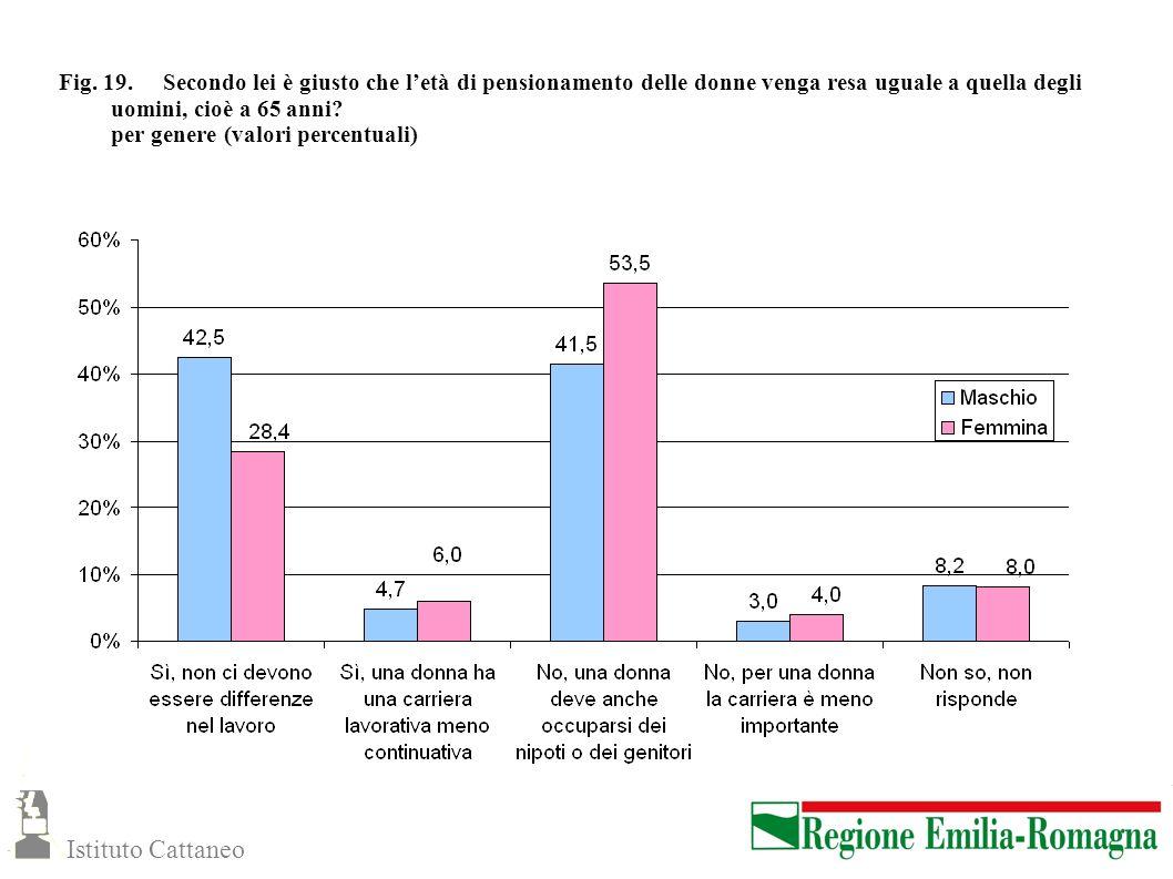 Fig. 19. Secondo lei è giusto che l'età di pensionamento delle donne venga resa uguale a quella degli uomini, cioè a 65 anni per genere (valori percentuali)