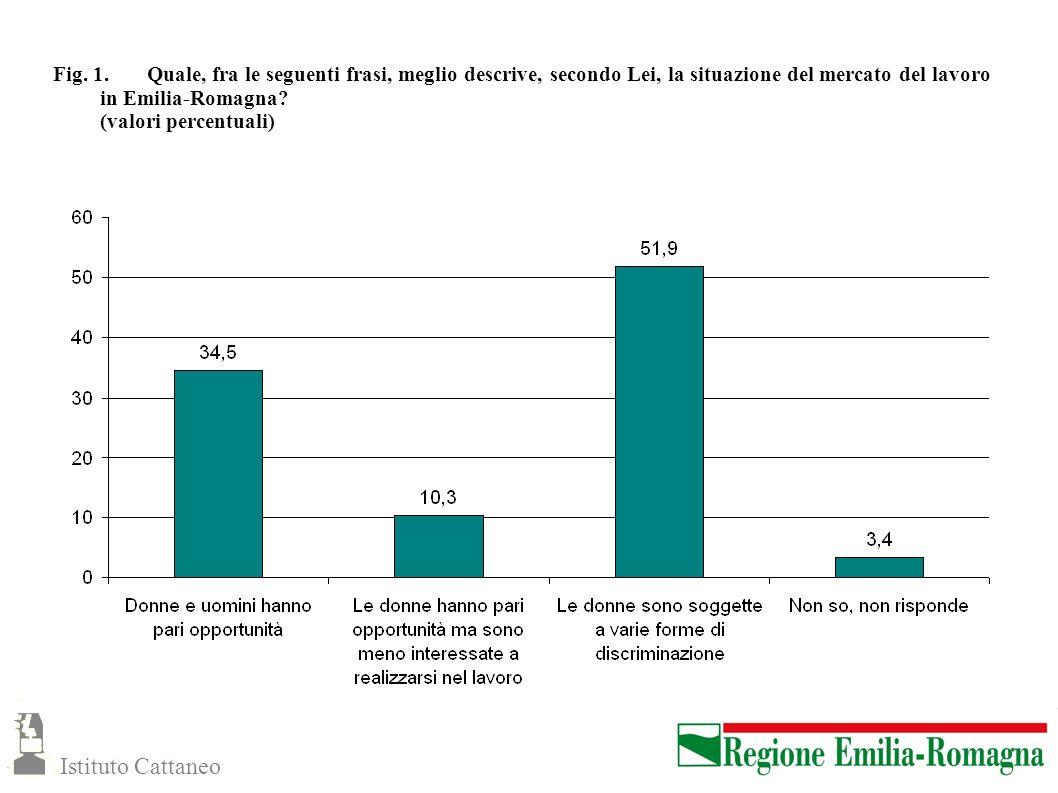 Fig. 1. Quale, fra le seguenti frasi, meglio descrive, secondo Lei, la situazione del mercato del lavoro in Emilia-Romagna (valori percentuali)