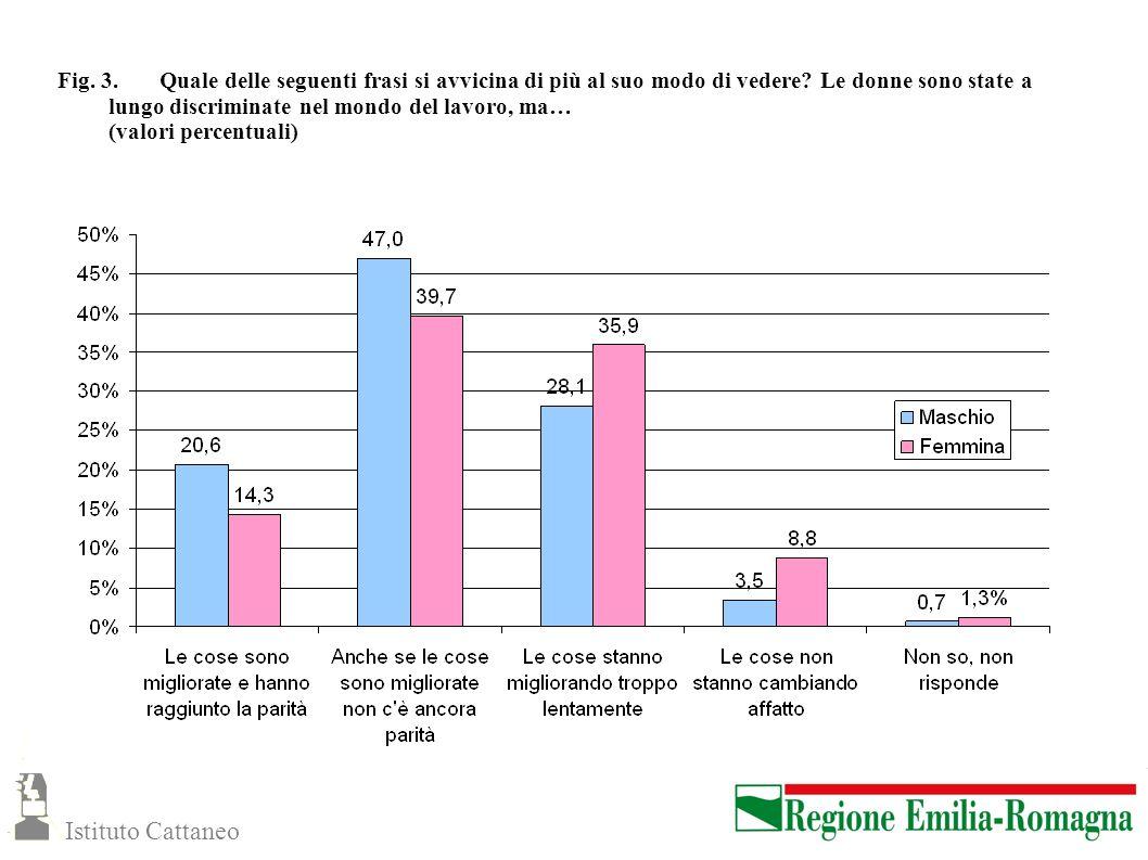 Fig. 3. Quale delle seguenti frasi si avvicina di più al suo modo di vedere Le donne sono state a lungo discriminate nel mondo del lavoro, ma… (valori percentuali)