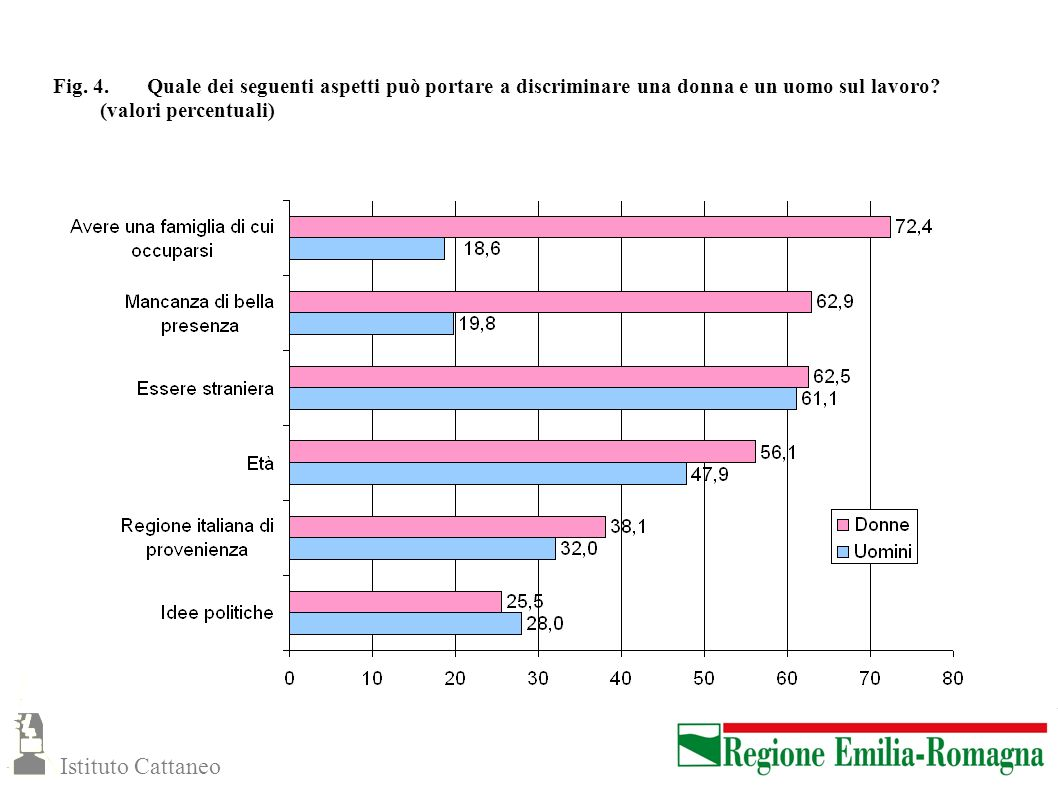 Fig. 4. Quale dei seguenti aspetti può portare a discriminare una donna e un uomo sul lavoro (valori percentuali)