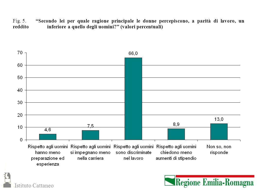 Fig. 5. Secondo lei per quale ragione principale le donne percepiscono, a parità di lavoro, un reddito inferiore a quello degli uomini (valori percentuali)