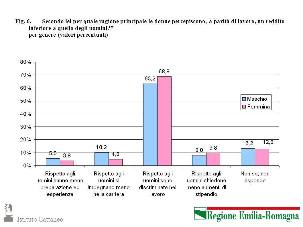 Fig. 6. Secondo lei per quale ragione principale le donne percepiscono, a parità di lavoro, un reddito inferiore a quello degli uomini per genere (valori percentuali)