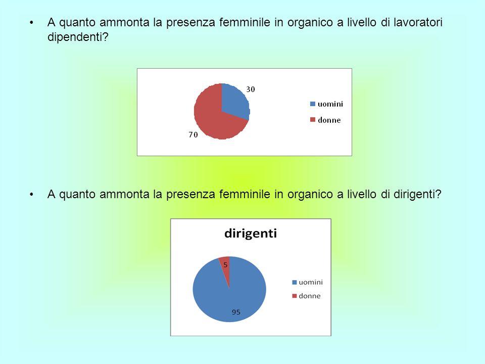 A quanto ammonta la presenza femminile in organico a livello di lavoratori dipendenti