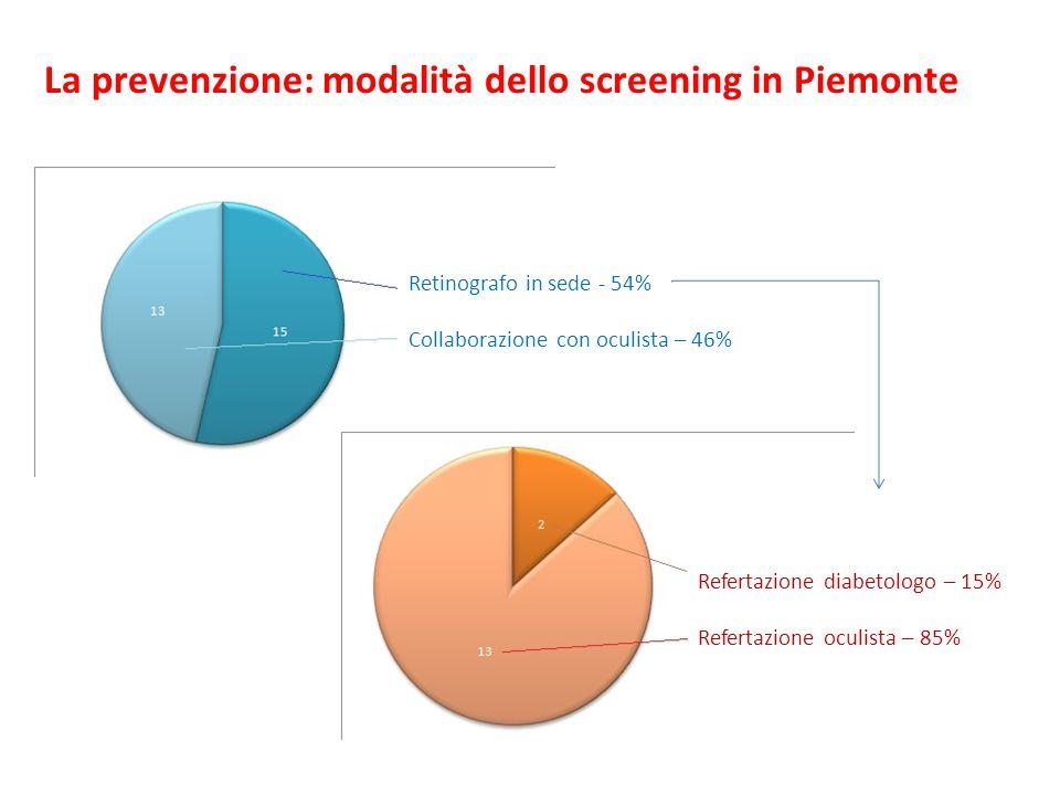 La prevenzione: modalità dello screening in Piemonte