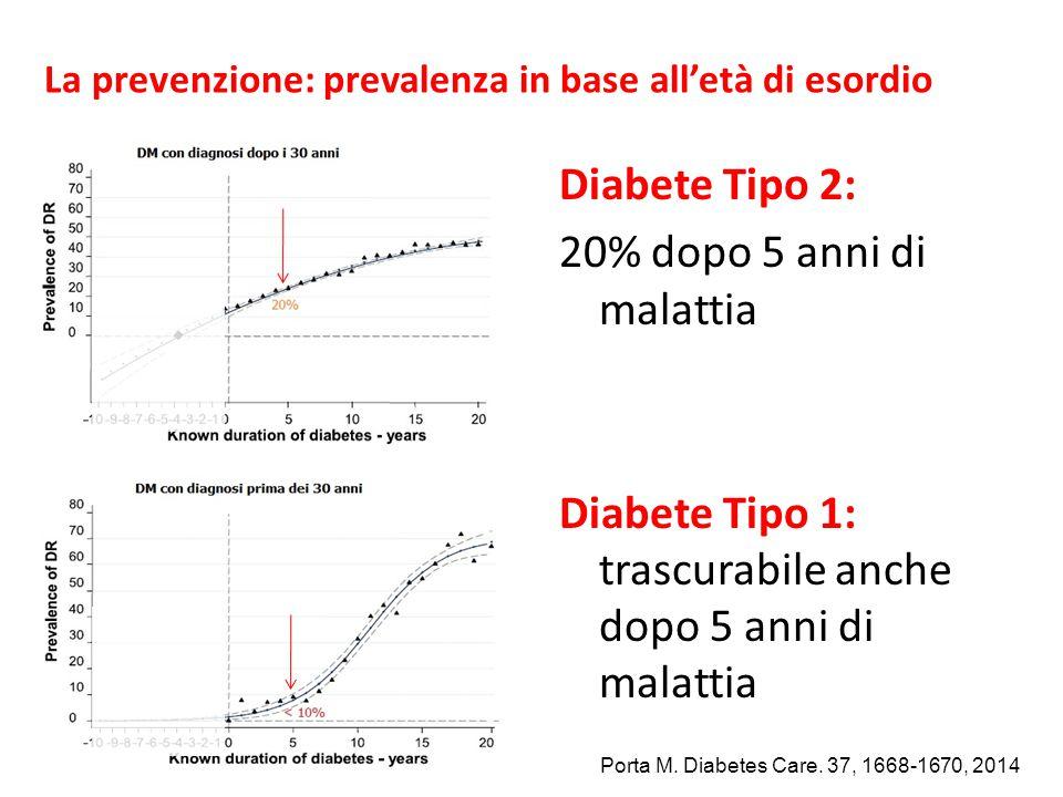 La prevenzione: prevalenza in base all'età di esordio
