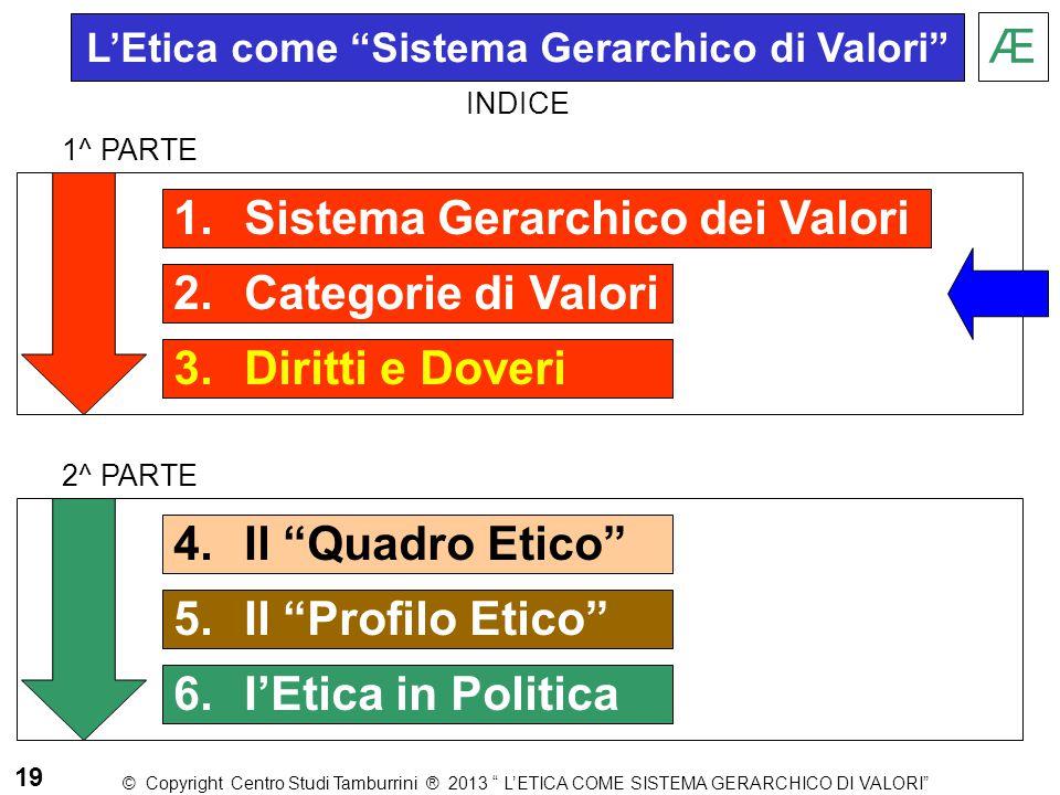L'Etica come Sistema Gerarchico di Valori