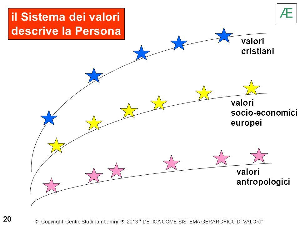 Æ il Sistema dei valori descrive la Persona valori cristiani valori
