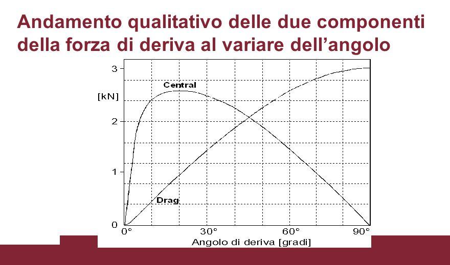 Andamento qualitativo delle due componenti della forza di deriva al variare dell'angolo