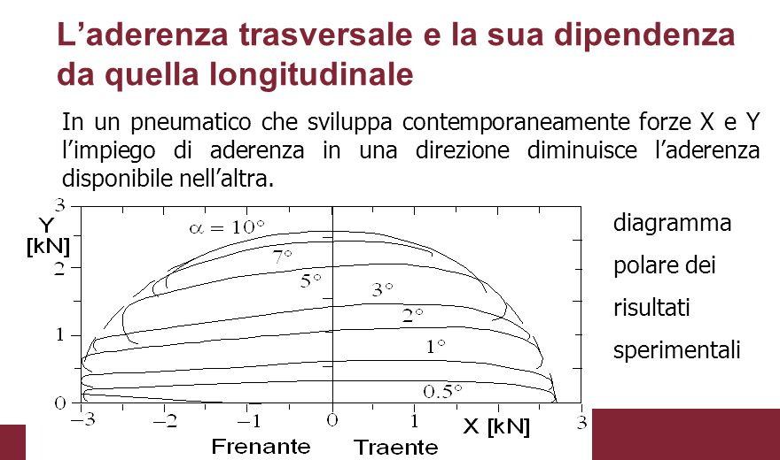 L'aderenza trasversale e la sua dipendenza da quella longitudinale