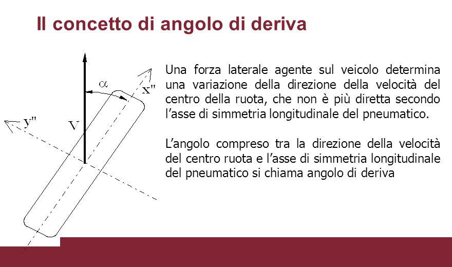 Il concetto di angolo di deriva