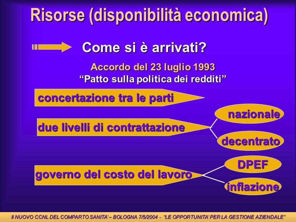 Patto sulla politica dei redditi